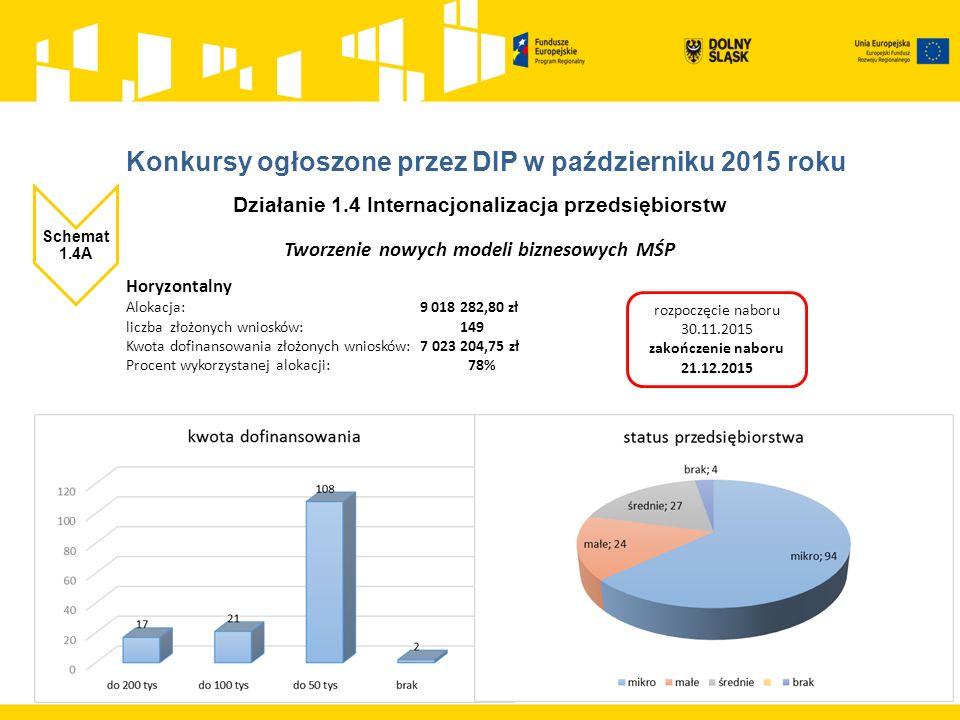 Działanie 1.4 Internacjonalizacja przedsiębiorstw Schemat 1.4A Tworzenie nowych modeli biznesowych MŚP Horyzontalny Alokacja: 9 018 282,80 zł liczba złożonych wniosków: 149 Kwota dofinansowania złożonych wniosków: 7 023 204,75 zł Procent wykorzystanej alokacji: 78% rozpoczęcie naboru 30.11.2015 zakończenie naboru 21.12.2015