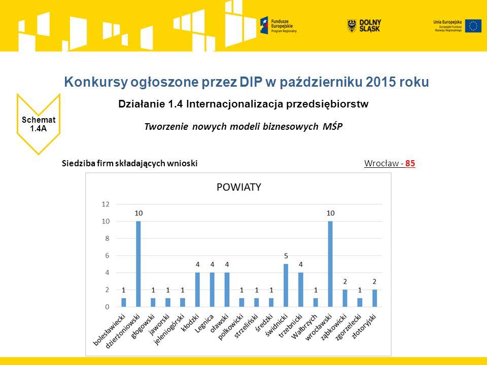 Działanie 1.4 Internacjonalizacja przedsiębiorstw Schemat 1.4A Tworzenie nowych modeli biznesowych MŚP Siedziba firm składających wnioski Wrocław - 85