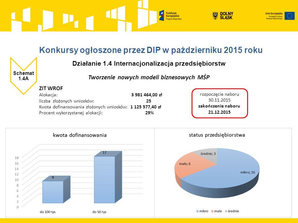Działanie 1.4 Internacjonalizacja przedsiębiorstw Schemat 1.4A Tworzenie nowych modeli biznesowych MŚP ZIT WROF Alokacja: 3 981 464,00 zł liczba złożonych wniosków: 25 Kwota dofinansowania złożonych wniosków: 1 125 577,40 zł Procent wykorzystanej alokacji: 29% rozpoczęcie naboru 30.11.2015 zakończenie naboru 21.12.2015