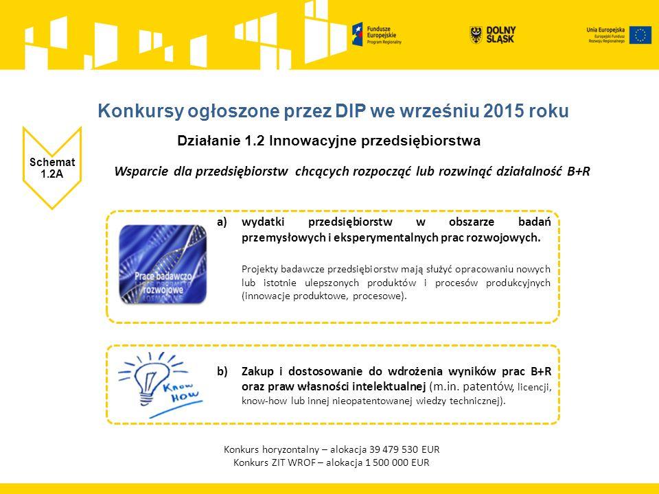 Działanie 1.2 Innowacyjne przedsiębiorstwa Schemat 1.2B Tworzenie i rozwój infrastruktury B+R przedsiębiorstw Siedziba firm składających wnioski