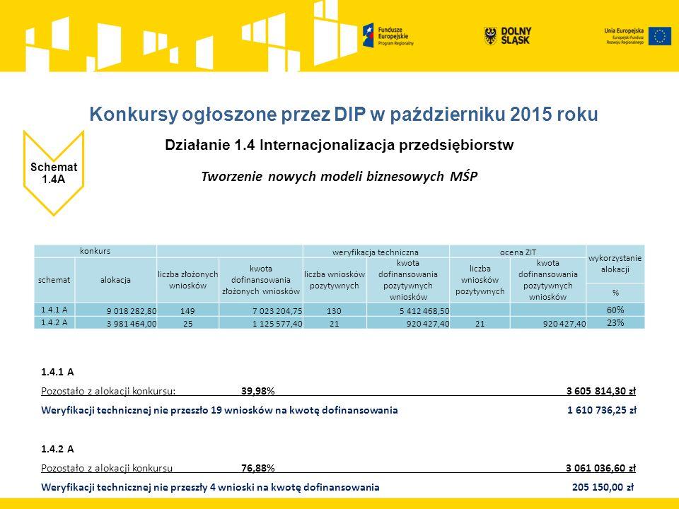 Działanie 1.4 Internacjonalizacja przedsiębiorstw Schemat 1.4A Tworzenie nowych modeli biznesowych MŚP 1.4.1 A Pozostało z alokacji konkursu: 39,98% 3 605 814,30 zł Weryfikacji technicznej nie przeszło 19 wniosków na kwotę dofinansowania 1 610 736,25 zł 1.4.2 A Pozostało z alokacji konkursu 76,88% 3 061 036,60 zł Weryfikacji technicznej nie przeszły 4 wnioski na kwotę dofinansowania 205 150,00 zł konkurs weryfikacja technicznaocena ZIT wykorzystanie alokacji schematalokacja liczba złożonych wniosków kwota dofinansowania złożonych wniosków liczba wniosków pozytywnych kwota dofinansowania pozytywnych wniosków liczba wniosków pozytywnych kwota dofinansowania pozytywnych wniosków % 1.4.1 A 9 018 282,801497 023 204,751305 412 468,50 60% 1.4.2 A 3 981 464,00251 125 577,4021920 427,4021920 427,40 23%