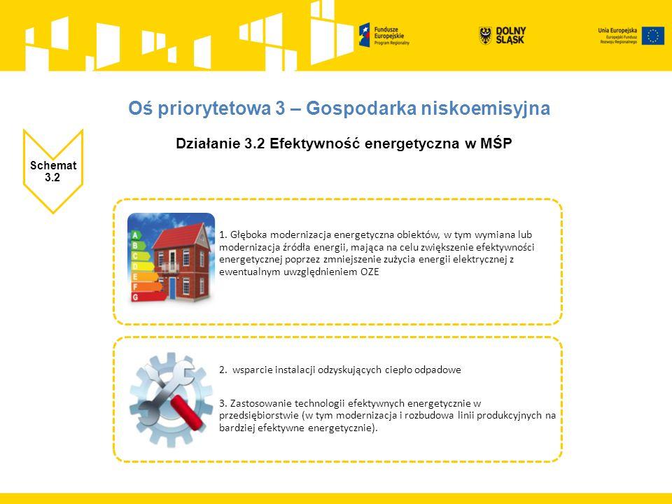 Działanie 3.2 Efektywność energetyczna w MŚP Schemat 3.2 1.