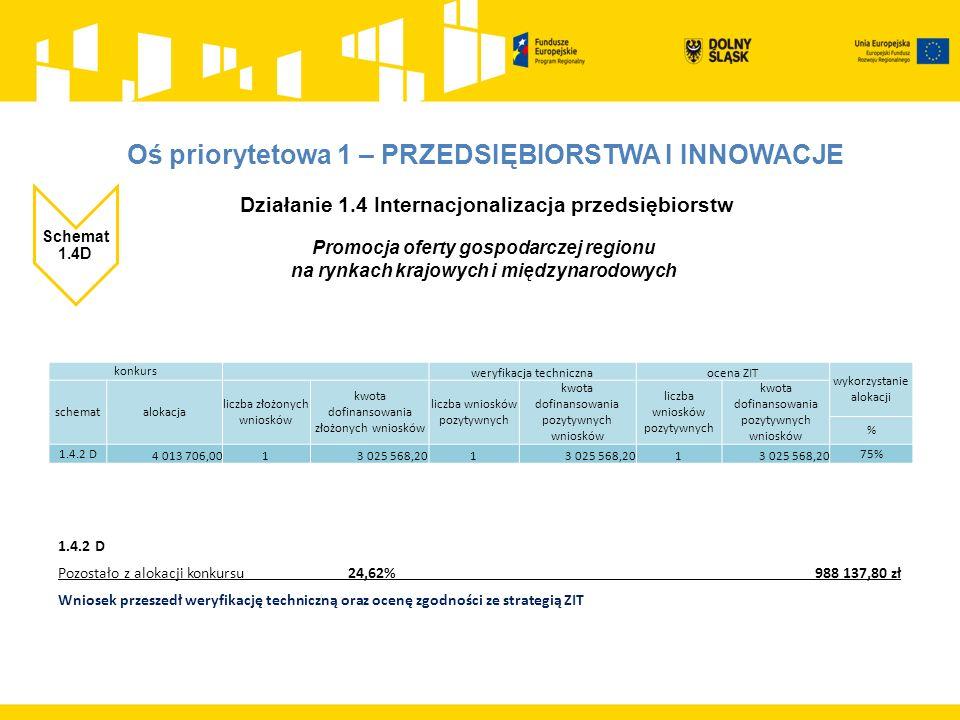 Działanie 1.4 Internacjonalizacja przedsiębiorstw Schemat 1.4D Promocja oferty gospodarczej regionu na rynkach krajowych i międzynarodowych 1.4.2 D Pozostało z alokacji konkursu 24,62% 988 137,80 zł Wniosek przeszedł weryfikację techniczną oraz ocenę zgodności ze strategią ZIT konkurs weryfikacja technicznaocena ZIT wykorzystanie alokacji schematalokacja liczba złożonych wniosków kwota dofinansowania złożonych wniosków liczba wniosków pozytywnych kwota dofinansowania pozytywnych wniosków liczba wniosków pozytywnych kwota dofinansowania pozytywnych wniosków % 1.4.2 D 4 013 706,0013 025 568,201 1 75%