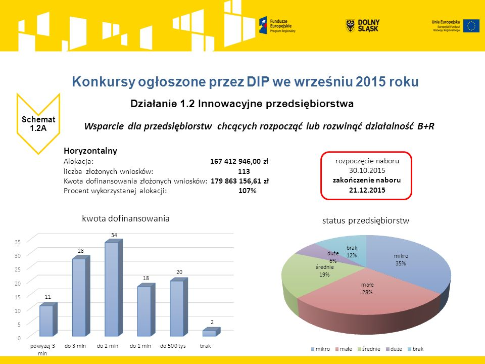 Horyzontalny Alokacja: 167 412 946,00 zł liczba złożonych wniosków: 113 Kwota dofinansowania złożonych wniosków: 179 863 156,61 zł Procent wykorzystanej alokacji: 107% Działanie 1.2 Innowacyjne przedsiębiorstwa Schemat 1.2A Wsparcie dla przedsiębiorstw chcących rozpocząć lub rozwinąć działalność B+R rozpoczęcie naboru 30.10.2015 zakończenie naboru 21.12.2015