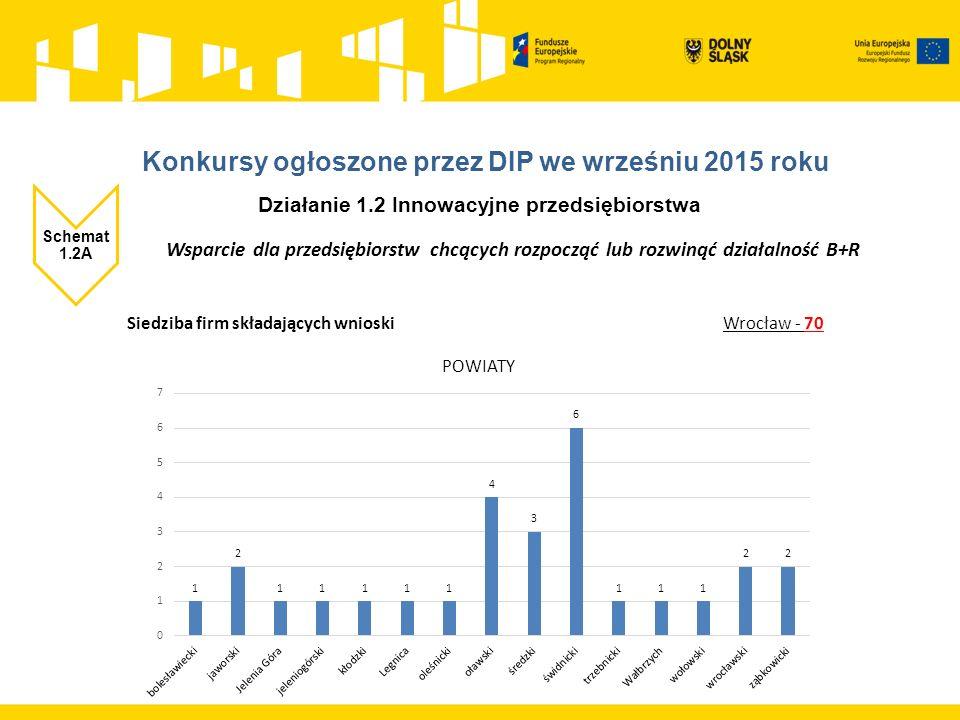 Działanie 1.2 Innowacyjne przedsiębiorstwa Schemat 1.2A Wsparcie dla przedsiębiorstw chcących rozpocząć lub rozwinąć działalność B+R Siedziba firm składających wnioski Wrocław - 70