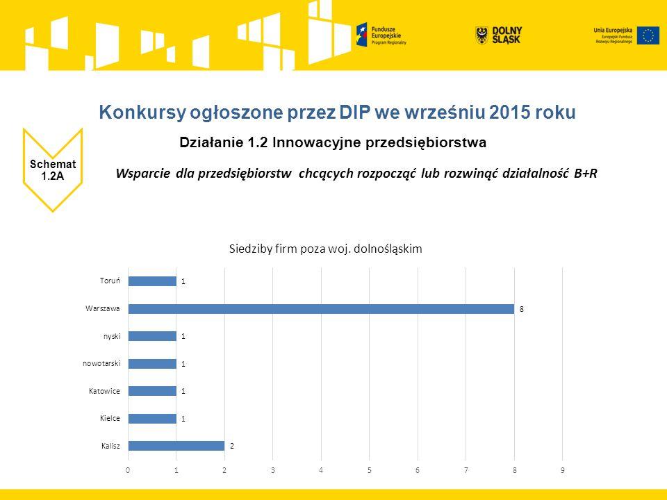 Działanie 1.2 Innowacyjne przedsiębiorstwa Schemat 1.2A Wsparcie dla przedsiębiorstw chcących rozpocząć lub rozwinąć działalność B+R ZIT WROF Alokacja: 6 360 750,00 zł liczba złożonych wniosków: 3 Kwota dofinansowania złożonych wniosków: 4 709 796,57 zł Procent wykorzystanej alokacji: 74% rozpoczęcie naboru 30.10.2015 zakończenie naboru 21.12.2015