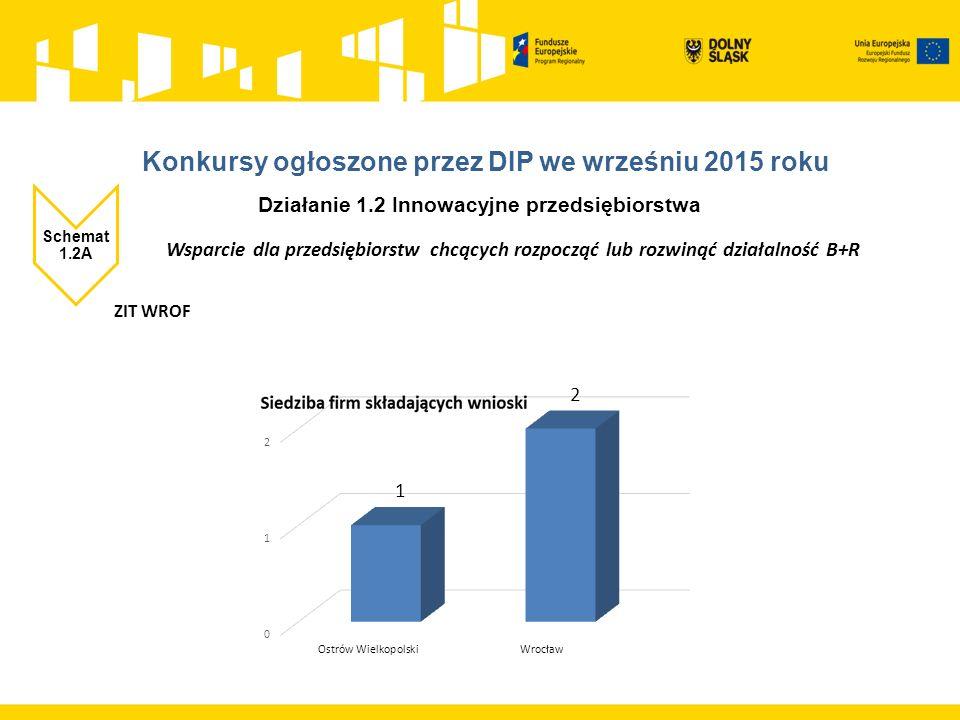 Działanie 1.4 Internacjonalizacja przedsiębiorstw Schemat 1.4D Promocja oferty gospodarczej regionu na rynkach krajowych i międzynarodowych ZIT WROF Alokacja: 4 013 706,00 zł liczba złożonych wniosków: 1 Kwota dofinansowania złożonych wniosków: 3 025 568,20 zł Procent wykorzystanej alokacji: 75% Przedsiębiorstwo średnie Wnioskodawca z powiatu wrocławskiego rozpoczęcie naboru 07.01.2016 zakończenie naboru 13.01.2016