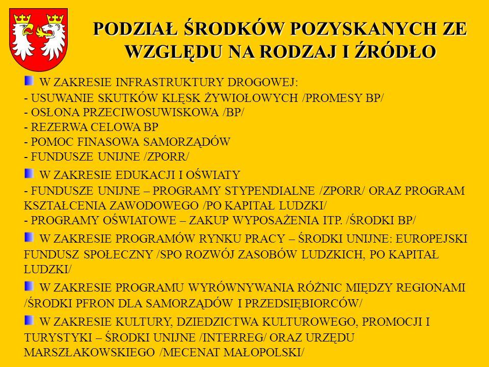 Nazwa projektuWartość w zł 1.Przebudowa drogi powiatowej Nr 1489K Sękowa-Rozdziele.