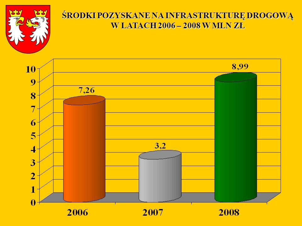 Nazwa projektuWartość w zł 1.Przebudowa drogi powiatowej Nr 1486K Gorlice – Dominikowice.