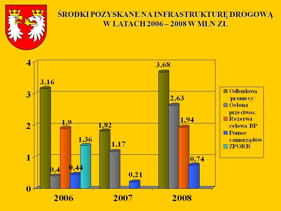 ŚRODKI POZYSKANE NA INFRASTRUKTURĘ DROGOWĄ W LATACH 2006 – 2008 W MLN ZŁ
