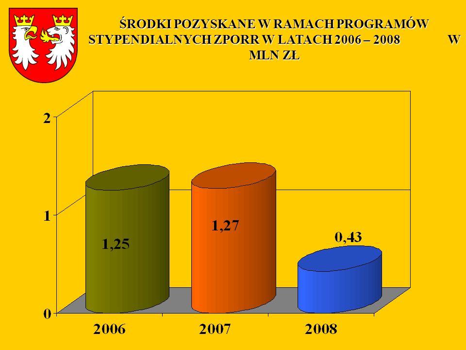 ŚRODKI POZYSKANE W RAMACH PROGRAMÓW STYPENDIALNYCH ZPORR W LATACH 2006 – 2008 W MLN ZŁ