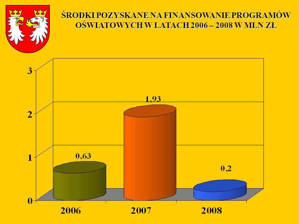 ŚRODKI POZYSKANE NA FINANSOWANIE PROGRAMÓW OŚWIATOWYCH W LATACH 2006 – 2008 W MLN ZŁ