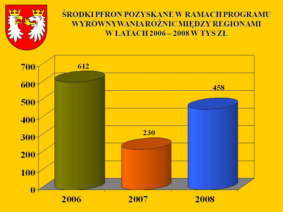 ŚRODKI POTENCJALNIE DO POZYSKANIA PRZEZ POWIAT GORLICKI W RAMACH NABORÓW DO MRPO W 2008 R.