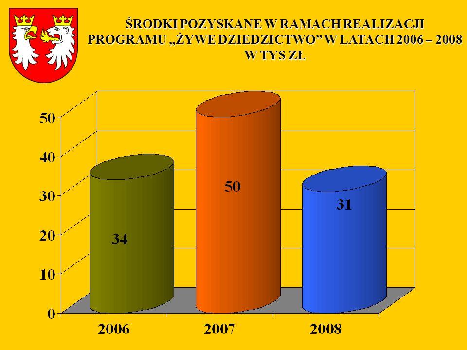 """ŚRODKI POZYSKANE W RAMACH REALIZACJI PROGRAMU """"ŻYWE DZIEDZICTWO W LATACH 2006 – 2008 W TYS ZŁ"""