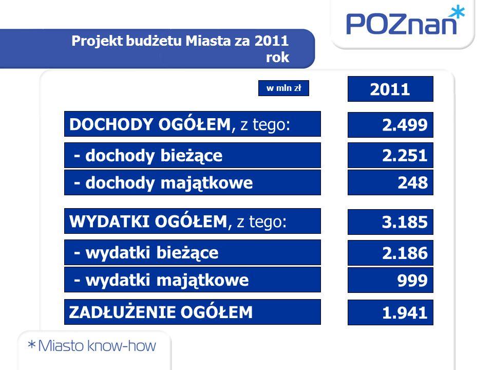 Projekt budżetu Miasta za 2011 rok DOCHODY OGÓŁEM, z tego: WYDATKI OGÓŁEM, z tego: - wydatki bieżące - wydatki majątkowe ZADŁUŻENIE OGÓŁEM 2.499 3.185 2.186 999 1.941 2011 w mln zł 2.251 - dochody bieżące 248 - dochody majątkowe