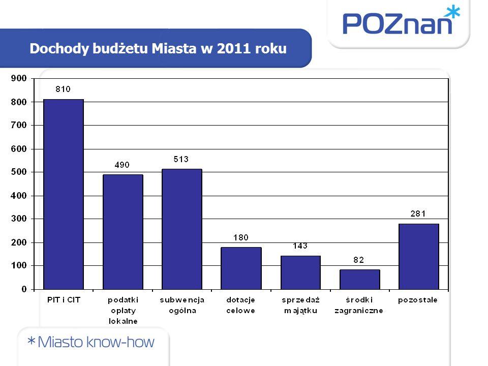 Dochody budżetu Miasta w 2011 roku