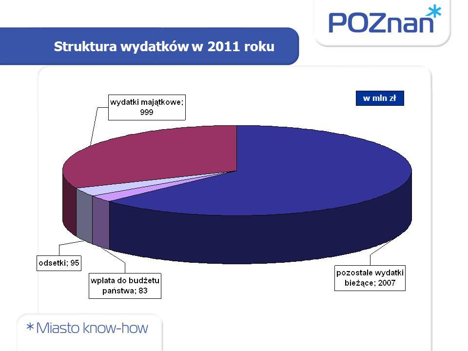 Struktura wydatków w 2011 roku w mln zł