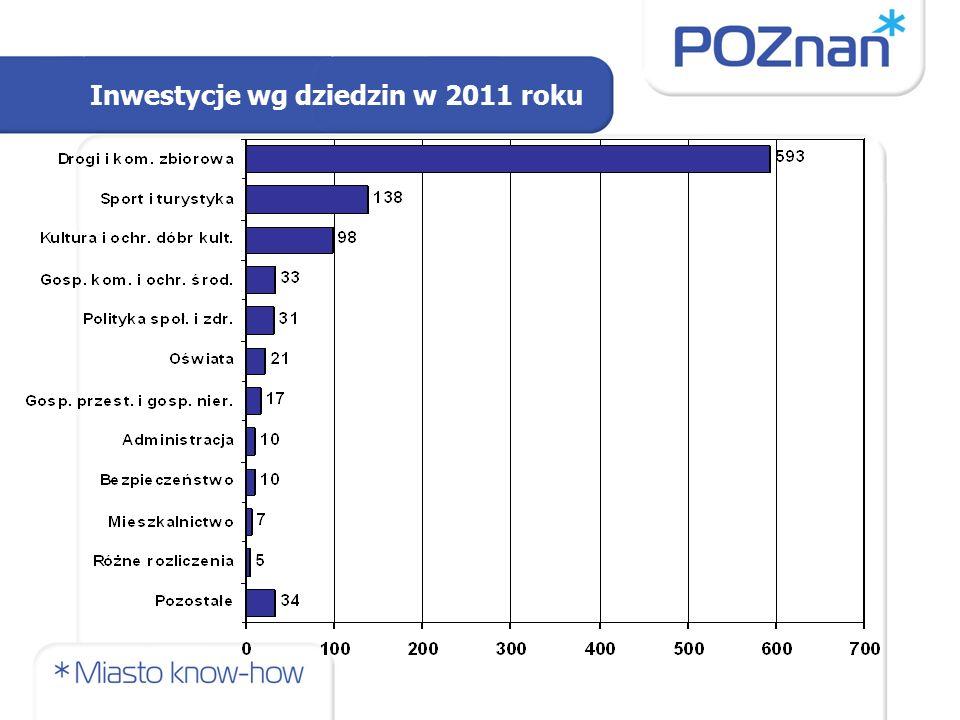 Inwestycje wg dziedzin w 2011 roku