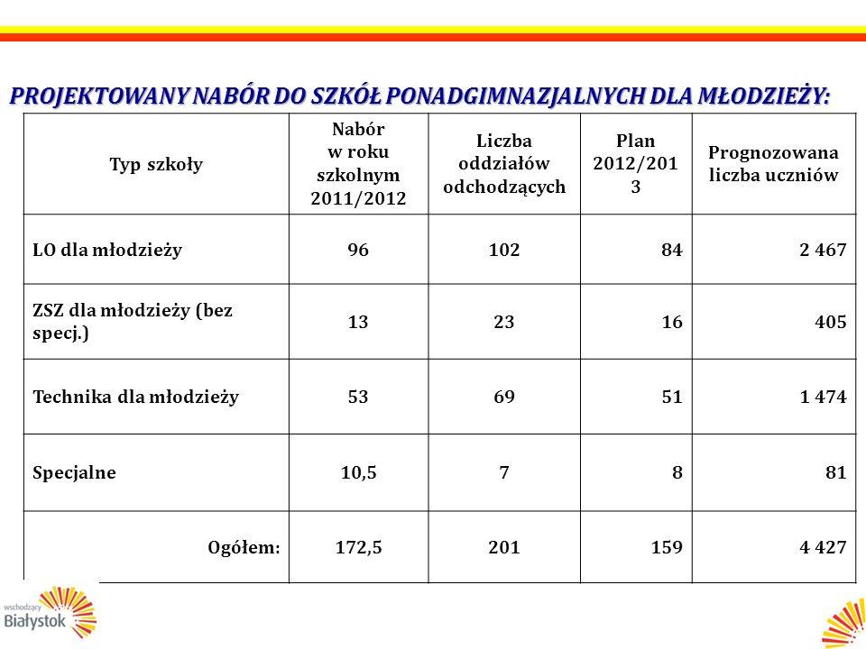 PROJEKTOWANY NABÓR DO SZKÓŁ PONADGIMNAZJALNYCH DLA MŁODZIEŻY: Typ szkoły Nabór w roku szkolnym 2011/2012 Liczba oddziałów odchodzących Plan 2012/201 3 Prognozowana liczba uczniów LO dla młodzieży96102842 467 ZSZ dla młodzieży (bez specj.) 132316405 Technika dla młodzieży5369511 474 Specjalne10,57881 Ogółem:172,52011594 427