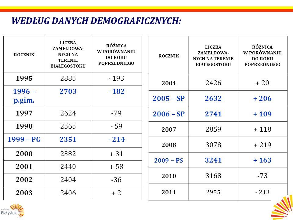 Liczba dzieci w wieku przedszkolnym (3-6 lat) zameldowanych na terenie m.