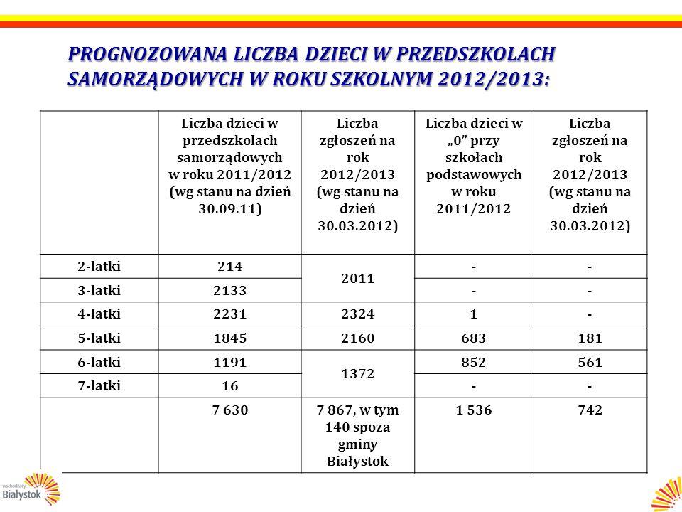 ZASADY SKŁADANIA ARKUSZY ORGANIZACJI SZKÓŁ PONADGIMNAZJALNYCH NA ROK SZKOLNY 2012/2013 – CD: 2)Uczniowie: liczba oddziałów i uczniów – poziomami uczniowie, klasy, oddziały i godziny lekcyjne świetlica szkolna, biblioteka, internat 3)Nauczyciele: etaty i godziny - zestawienie etaty uśrednione – wg klasyfikacji budżetowej i obowiązków etaty uśrednione – wg placówek i obowiązków stopnie awansu zawodowego przewidywany awans zawodowy przystępujący do postępowań kwalifikacyjnych liczba nauczycieli – poziomami i stopniami awansu wydruk dotyczący zajęć z art.