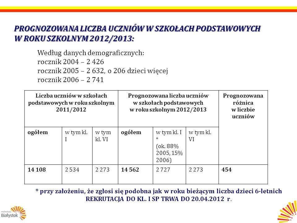 Liczba uczniów w szkołach podstawowych w roku szkolnym 2011/2012 Prognozowana liczba uczniów w szkołach podstawowych w roku szkolnym 2012/2013 Prognozowana różnica w liczbie uczniów ogółemw tym kl.