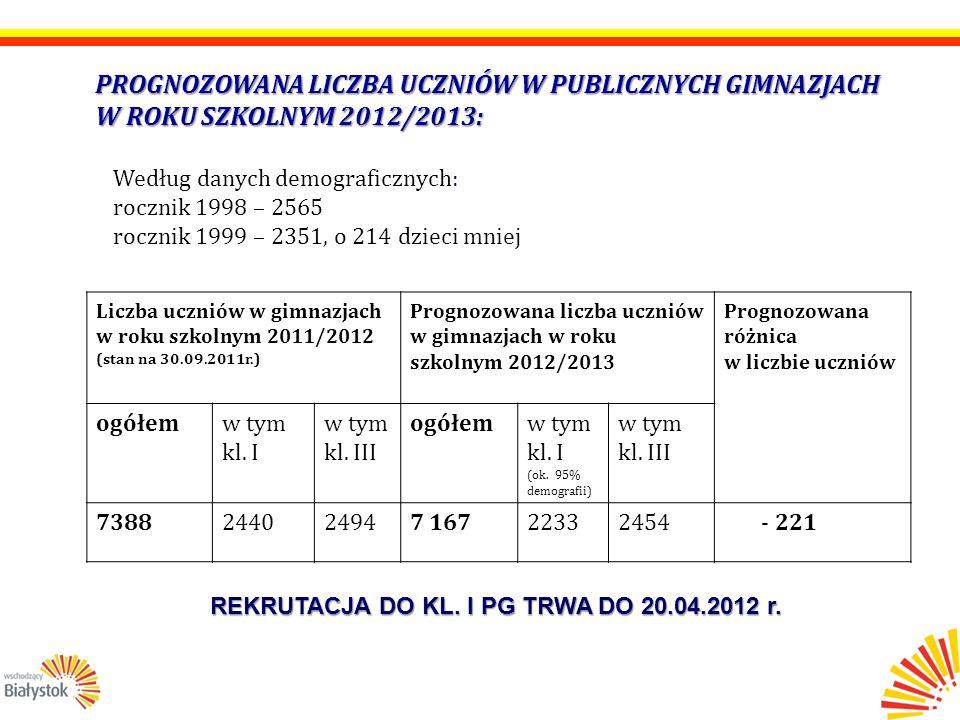 ZASADY SKŁADANIA ARKUSZY ORGANIZACJI PRZEDSZKOLI, SZKÓŁ PODSTAWOWYCH I GIMNAZJÓW NA ROK SZKOLNY 2012/2013: Arkusz organizacji (dużą płachtę z załącznikami wyszczególnionymi poniżej) w 1 egzemplarzu należy złożyć u inspektora nadzorującego dany typ jednostki do dnia 30 kwietnia 2012 r.