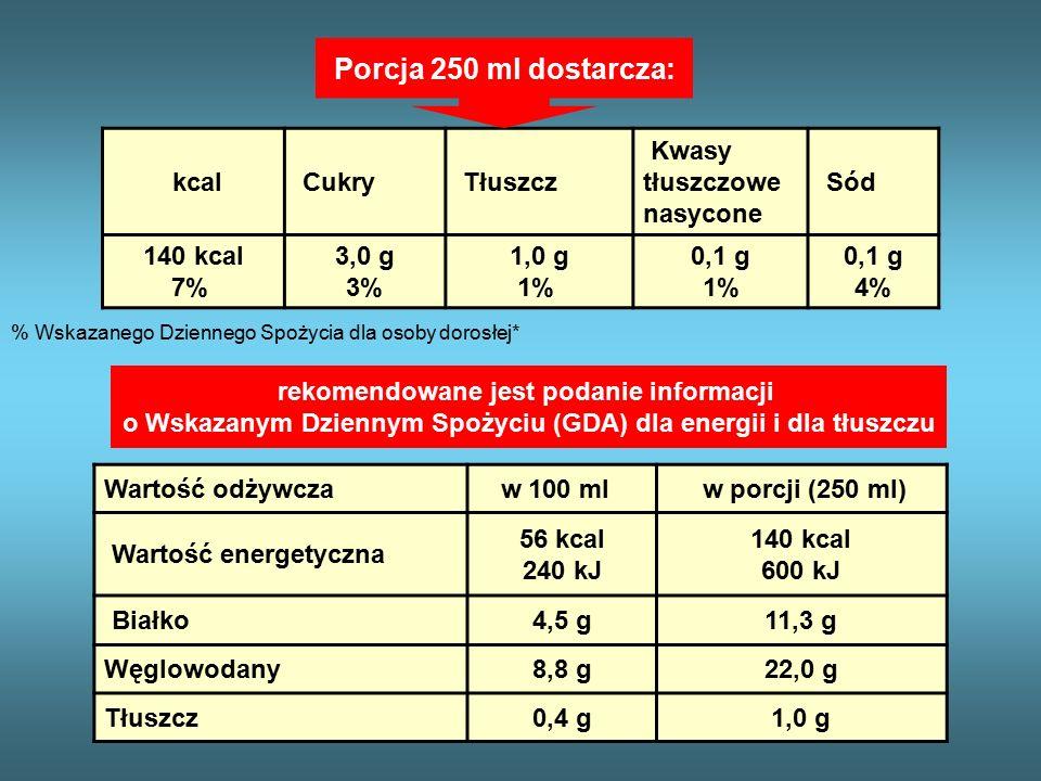 kcal Cukry Tłuszcz Kwasy tłuszczowe nasycone Sód 140 kcal 7% 3,0 g 3% 1,0 g 1% 0,1 g 1% 0,1 g 4% % Wskazanego Dziennego Spożycia dla osoby dorosłej* Porcja 250 ml dostarcza: rekomendowane jest podanie informacji o Wskazanym Dziennym Spożyciu (GDA) dla energii i dla tłuszczu Wartość odżywcza w 100 ml w porcji (250 ml) Wartość energetyczna 56 kcal 240 kJ 140 kcal 600 kJ Białko4,5 g11,3 g Węglowodany8,8 g22,0 g Tłuszcz0,4 g1,0 g