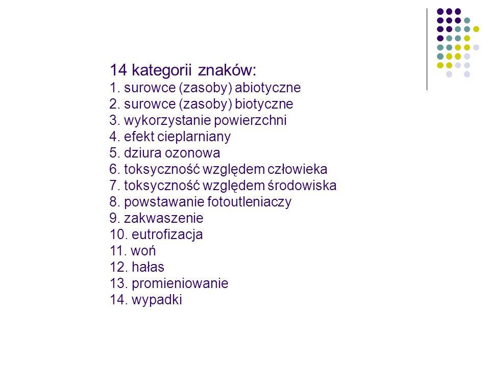 14 kategorii znaków: 1. surowce (zasoby) abiotyczne 2. surowce (zasoby) biotyczne 3. wykorzystanie powierzchni 4. efekt cieplarniany 5. dziura ozonowa