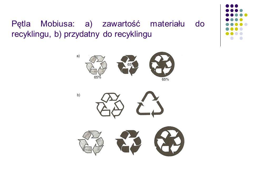 Pętla Mobiusa: a) zawartość materiału do recyklingu, b) przydatny do recyklingu