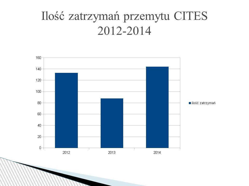 Ilość zatrzymań przemytu CITES 2012-2014