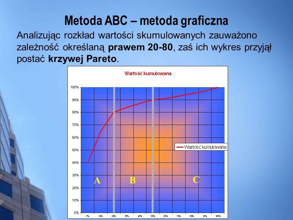 Metoda ABC – metoda graficzna Analizując rozkład wartości skumulowanych zauważono zależność określaną prawem 20-80, zaś ich wykres przyjął postać krzy