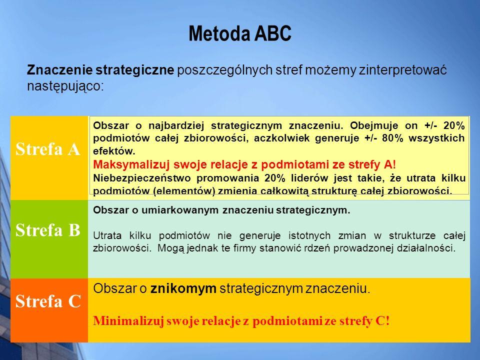 Znaczenie strategiczne poszczególnych stref możemy zinterpretować następująco: Strefa A Obszar o najbardziej strategicznym znaczeniu. Obejmuje on +/-