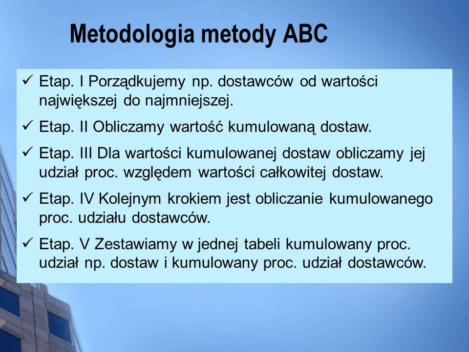 Metodologia metody ABC Etap. I Porządkujemy np. dostawców od wartości największej do najmniejszej. Etap. II Obliczamy wartość kumulowaną dostaw. Etap.