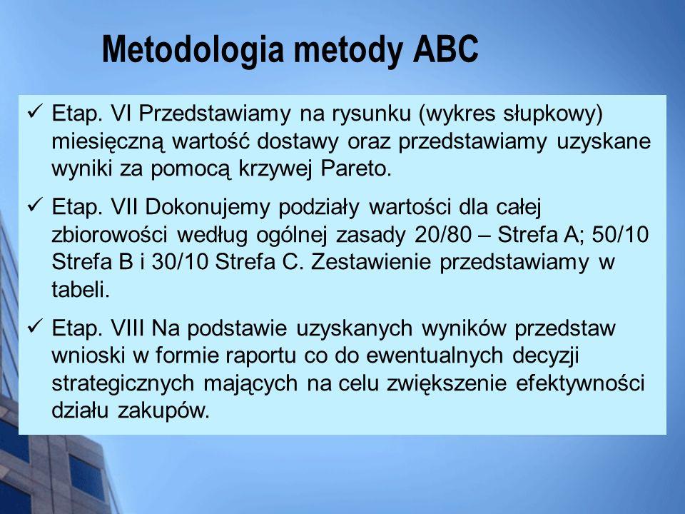 Metodologia metody ABC Etap. VI Przedstawiamy na rysunku (wykres słupkowy) miesięczną wartość dostawy oraz przedstawiamy uzyskane wyniki za pomocą krz