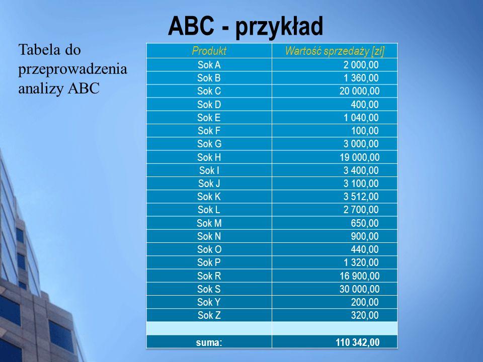 ABC - przykład Tabela do przeprowadzenia analizy ABC