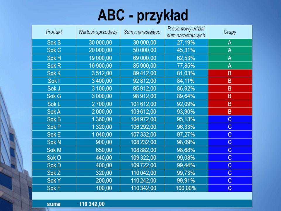 ABC - przykład