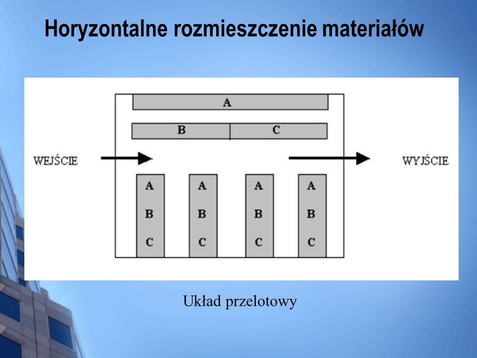Horyzontalne rozmieszczenie materiałów Układ przelotowy