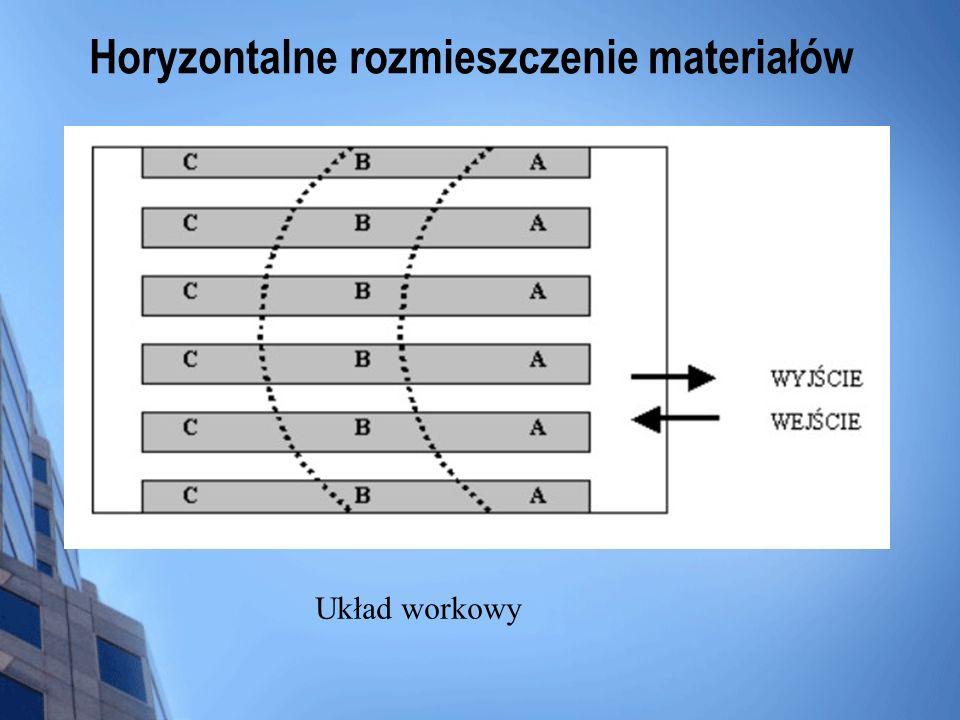 Horyzontalne rozmieszczenie materiałów Układ workowy