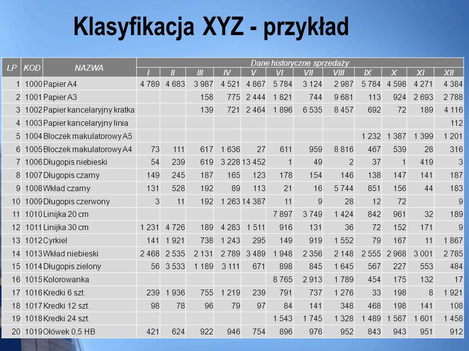 Klasyfikacja XYZ - przykład LPKODNAZWA Dane historyczne sprzedaży IIIIIIIVVVIVIIVIIIIXXXIXII 11000Papier A44 7894 6833 9874 5214 8675 7843 1242 9875 7