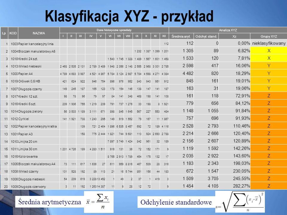 Klasyfikacja XYZ - przykład LpKODNAZWA Dane historyczne sprzedaży Analiza XYZ IIIIIIIVVVIVIIVIIIIXXXIXII Średnia aryt.Odchyl. stand.XzGrupy XYZ 11003P