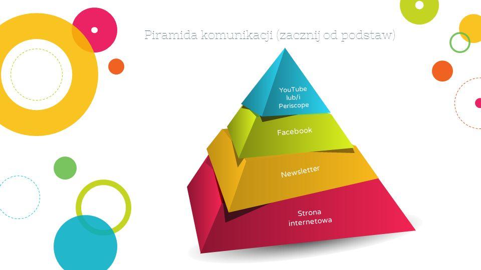 Piramida komunikacji (zacznij od podstaw) Strona internetowa Newsletter Facebook YouTube lub/i Periscope