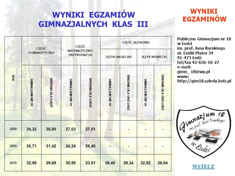 WYNIKI EGZAMINÓW Publiczne Gimnazjum nr 18 w Łodzi im. prof. Jana Karskiego ul. Emilii Plater 34 91-473 Łódź tel/fax 42-656-10-27 e-mail: gimn_ 18@wp.