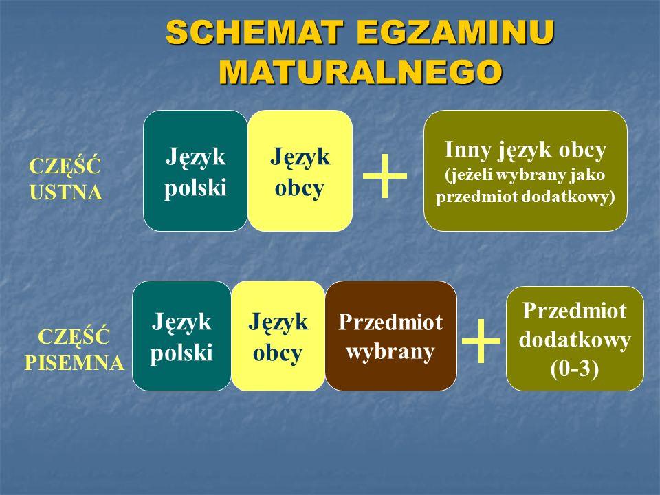 CZĘŚĆ USTNA CZĘŚĆ PISEMNA Język polski Język obcy Przedmiot wybrany Inny język obcy (jeżeli wybrany jako przedmiot dodatkowy) Przedmiot dodatkowy (0-3