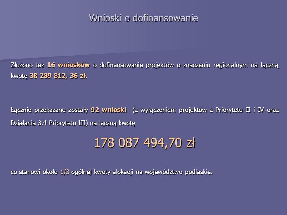 Złożono też 16 wniosków o dofinansowanie projektów o znaczeniu regionalnym na łączną kwotę 38 289 812, 36 zł.