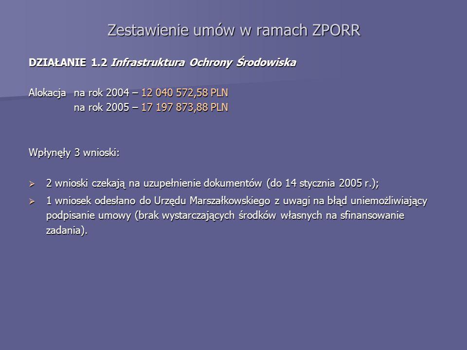 Zestawienie umów w ramach ZPORR DZIAŁANIE 1.2 Infrastruktura Ochrony Środowiska Alokacja na rok 2004 – 12 040 572,58 PLN na rok 2005 – 17 197 873,88 PLN Wpłynęły 3 wnioski:  2 wnioski czekają na uzupełnienie dokumentów (do 14 stycznia 2005 r.);  1 wniosek odesłano do Urzędu Marszałkowskiego z uwagi na błąd uniemożliwiający podpisanie umowy (brak wystarczających środków własnych na sfinansowanie zadania).
