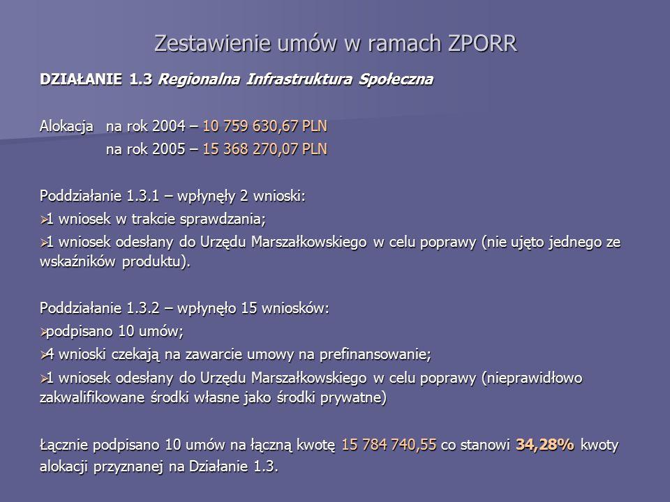 Zestawienie umów w ramach ZPORR DZIAŁANIE 1.3 Regionalna Infrastruktura Społeczna Alokacja na rok 2004 – 10 759 630,67 PLN na rok 2005 – 15 368 270,07 PLN Poddziałanie 1.3.1 – wpłynęły 2 wnioski:  1 wniosek w trakcie sprawdzania;  1 wniosek odesłany do Urzędu Marszałkowskiego w celu poprawy (nie ujęto jednego ze wskaźników produktu).