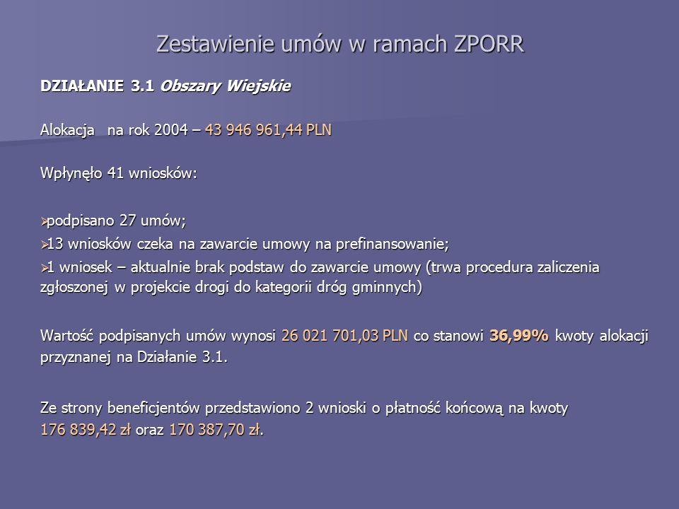 Zestawienie umów w ramach ZPORR DZIAŁANIE 3.1 Obszary Wiejskie Alokacja na rok 2004 – 43 946 961,44 PLN Wpłynęło 41 wniosków:  podpisano 27 umów;  13 wniosków czeka na zawarcie umowy na prefinansowanie;  1 wniosek – aktualnie brak podstaw do zawarcie umowy (trwa procedura zaliczenia zgłoszonej w projekcie drogi do kategorii dróg gminnych) Wartość podpisanych umów wynosi 26 021 701,03 PLN co stanowi 36,99% kwoty alokacji przyznanej na Działanie 3.1.