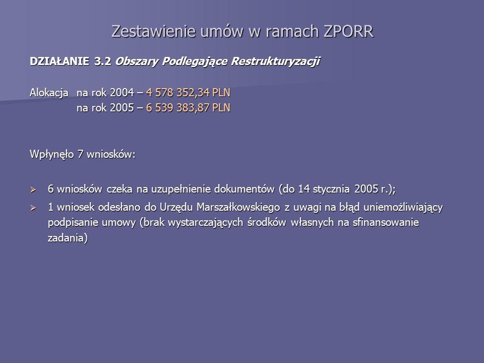 Zestawienie umów w ramach ZPORR DZIAŁANIE 3.3 Zdegradowane Obszary Miejskie, Poprzemysłowe i Powojskowe Alokacja na rok 2004 – 8 604 782,75 PLN Poddziałanie 3.3.1 - wpłynęły 2 wnioski:  obydwa w trakcie sprawdzania; DZIAŁANIE 3.5 Lokalna Infrastruktura Społeczna Alokacja na rok 2004 – 7 841 038,25 PLN Poddziałanie 3.5.1 - wpłynęło 5 wniosków:  podpisano 5 umów.