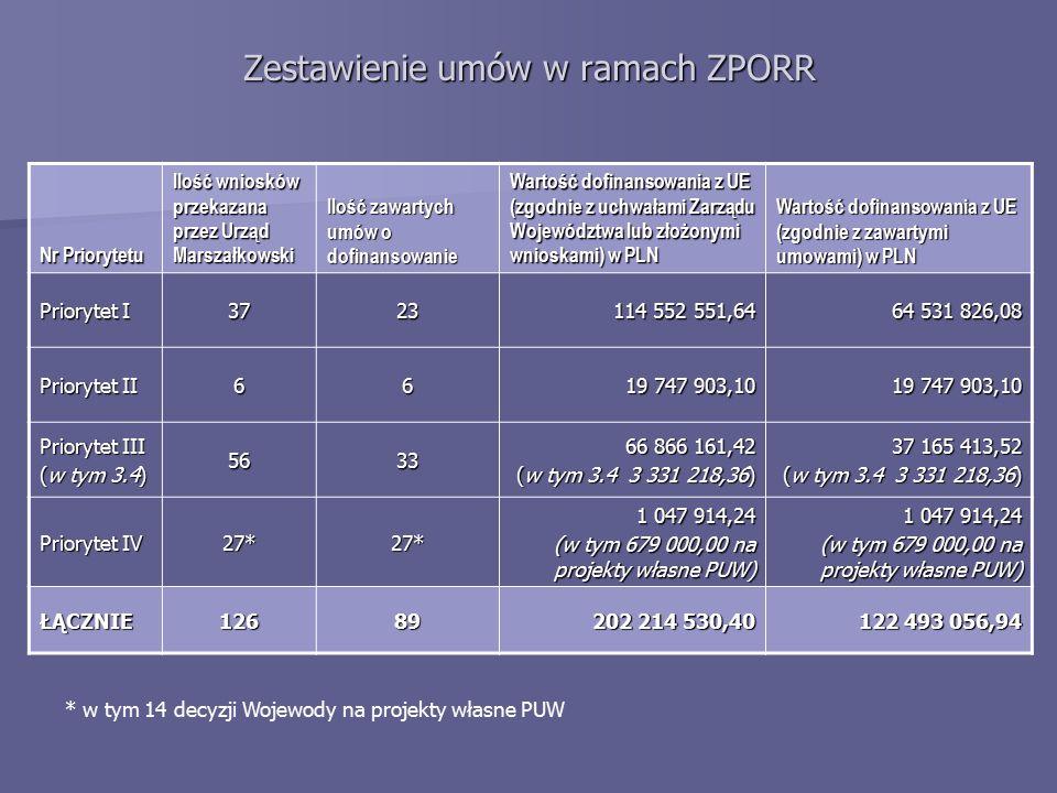 Zestawienie umów w ramach ZPORR Nr Priorytetu Ilość wniosków przekazana przez Urząd Marszałkowski Ilość zawartych umów o dofinansowanie Wartość dofinansowania z UE (zgodnie z uchwałami Zarządu Województwa lub złożonymi wnioskami) w PLN Wartość dofinansowania z UE (zgodnie z zawartymi umowami) w PLN Priorytet I 3723 114 552 551,64 64 531 826,08 Priorytet II 66 19 747 903,10 Priorytet III (w tym 3.4) 5633 66 866 161,42 (w tym 3.4 3 331 218,36) 37 165 413,52 (w tym 3.4 3 331 218,36) Priorytet IV 27*27* 1 047 914,24 (w tym 679 000,00 na projekty własne PUW) 1 047 914,24 (w tym 679 000,00 na projekty własne PUW) ŁĄCZNIE12689 202 214 530,40 122 493 056,94 * w tym 14 decyzji Wojewody na projekty własne PUW